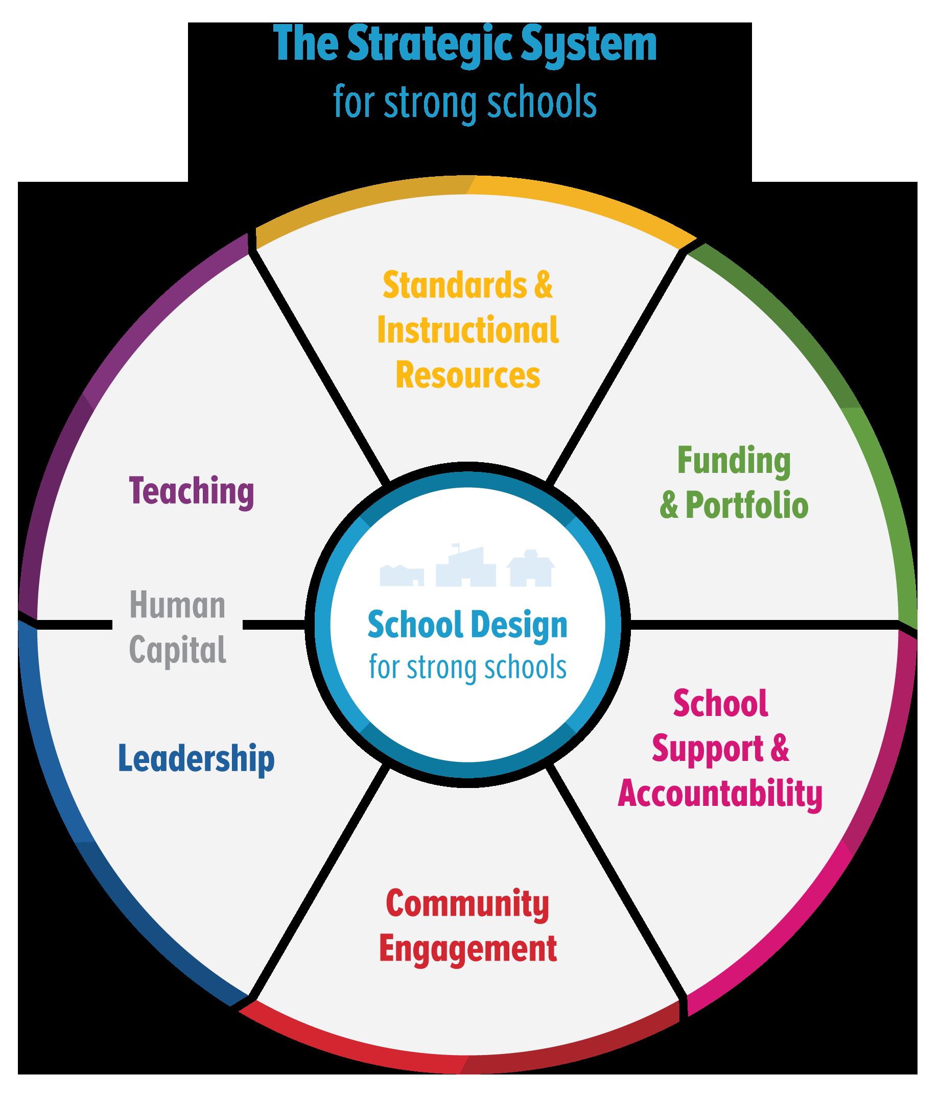 Education Resource Strategies Urban School Resource Organization And Transformation